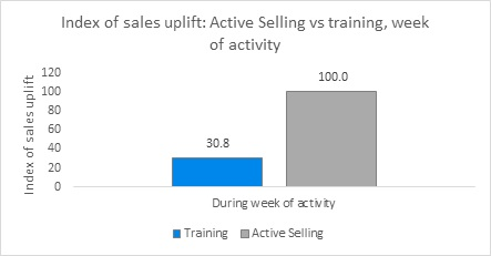 index-of-sales-uplift-1