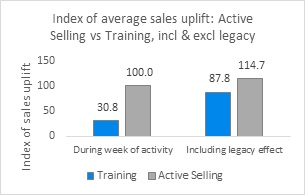 index-sales-uplift-3
