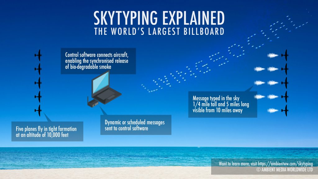 Sky-Typing-How-it-Works